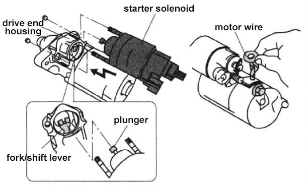Hook up starter solenoid backwards