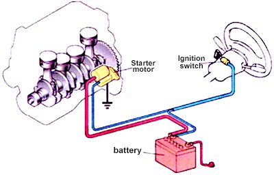 starter solenoid the definitive guide to solve all the solenoidstarting system circuit