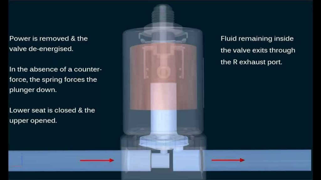 Solenoid Valve Diagram